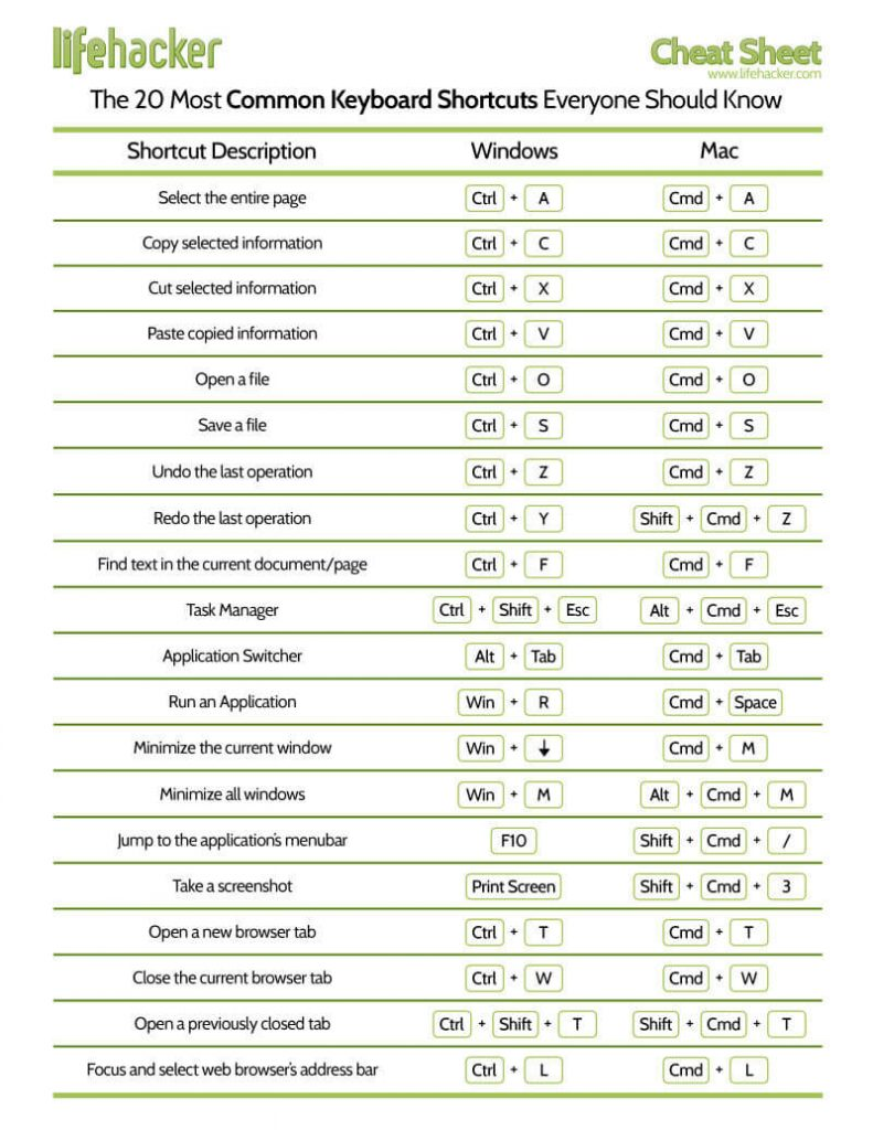 Awesome resource from LifeHacker, they even made a comparison table (Windows & Mac OS X).